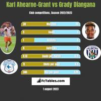 Karl Ahearne-Grant vs Grady Diangana h2h player stats