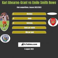 Karl Ahearne-Grant vs Emile Smith Rowe h2h player stats