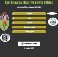Karl Ahearne-Grant vs Lewis O'Brien h2h player stats