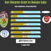 Karl Ahearne-Grant vs Bukayo Saka h2h player stats