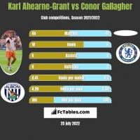 Karl Ahearne-Grant vs Conor Gallagher h2h player stats