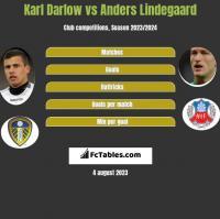 Karl Darlow vs Anders Lindegaard h2h player stats