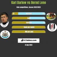 Karl Darlow vs Bernd Leno h2h player stats