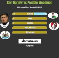 Karl Darlow vs Freddie Woodman h2h player stats