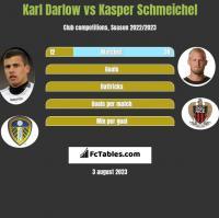 Karl Darlow vs Kasper Schmeichel h2h player stats
