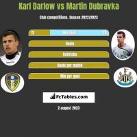 Karl Darlow vs Martin Dubravka h2h player stats