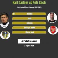 Karl Darlow vs Petr Cech h2h player stats