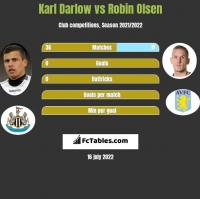 Karl Darlow vs Robin Olsen h2h player stats