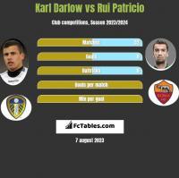 Karl Darlow vs Rui Patricio h2h player stats