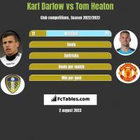 Karl Darlow vs Tom Heaton h2h player stats