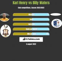 Karl Henry vs Billy Waters h2h player stats
