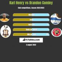 Karl Henry vs Brandon Comley h2h player stats