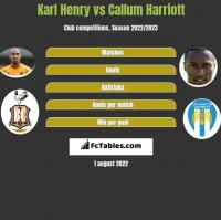 Karl Henry vs Callum Harriott h2h player stats