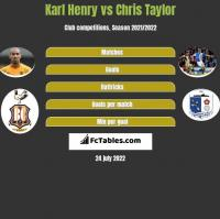 Karl Henry vs Chris Taylor h2h player stats