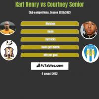 Karl Henry vs Courtney Senior h2h player stats