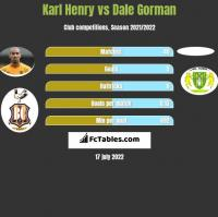 Karl Henry vs Dale Gorman h2h player stats