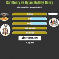 Karl Henry vs Dylan Mottley-Henry h2h player stats