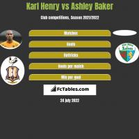 Karl Henry vs Ashley Baker h2h player stats