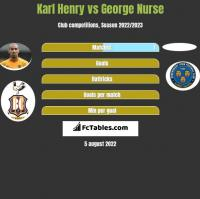 Karl Henry vs George Nurse h2h player stats