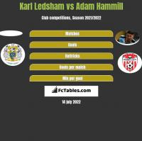 Karl Ledsham vs Adam Hammill h2h player stats