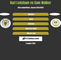 Karl Ledsham vs Sam Walker h2h player stats