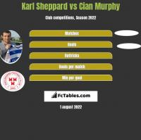 Karl Sheppard vs Cian Murphy h2h player stats