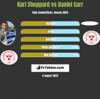 Karl Sheppard vs Daniel Carr h2h player stats