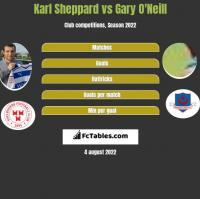 Karl Sheppard vs Gary O'Neill h2h player stats