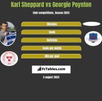 Karl Sheppard vs Georgie Poynton h2h player stats