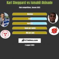 Karl Sheppard vs Ismahil Akinade h2h player stats