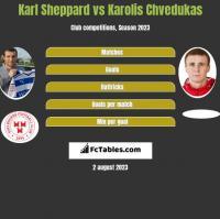 Karl Sheppard vs Karolis Chvedukas h2h player stats