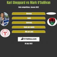 Karl Sheppard vs Mark O'Sullivan h2h player stats