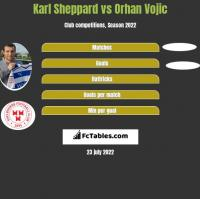 Karl Sheppard vs Orhan Vojic h2h player stats