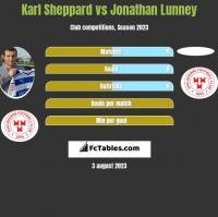 Karl Sheppard vs Jonathan Lunney h2h player stats