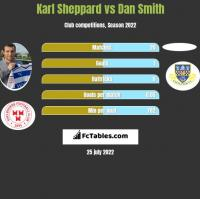 Karl Sheppard vs Dan Smith h2h player stats