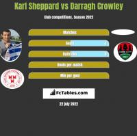 Karl Sheppard vs Darragh Crowley h2h player stats