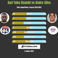 Karl Toko Ekambi vs Andre Silva h2h player stats
