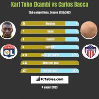 Karl Toko Ekambi vs Carlos Bacca h2h player stats