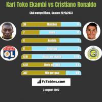 Karl Toko Ekambi vs Cristiano Ronaldo h2h player stats