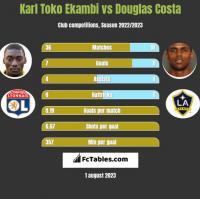 Karl Toko Ekambi vs Douglas Costa h2h player stats