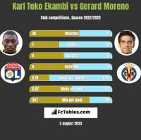 Karl Toko Ekambi vs Gerard Moreno h2h player stats