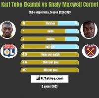 Karl Toko Ekambi vs Gnaly Maxwell Cornet h2h player stats