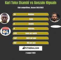 Karl Toko Ekambi vs Gonzalo Higuain h2h player stats