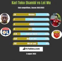 Karl Toko Ekambi vs Lei Wu h2h player stats