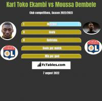 Karl Toko Ekambi vs Moussa Dembele h2h player stats
