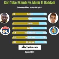 Karl Toko Ekambi vs Munir El Haddadi h2h player stats