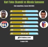 Karl Toko Ekambi vs Nicola Sansone h2h player stats