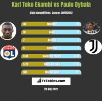 Karl Toko Ekambi vs Paulo Dybala h2h player stats