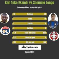Karl Toko Ekambi vs Samuele Longo h2h player stats