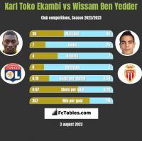 Karl Toko Ekambi vs Wissam Ben Yedder h2h player stats